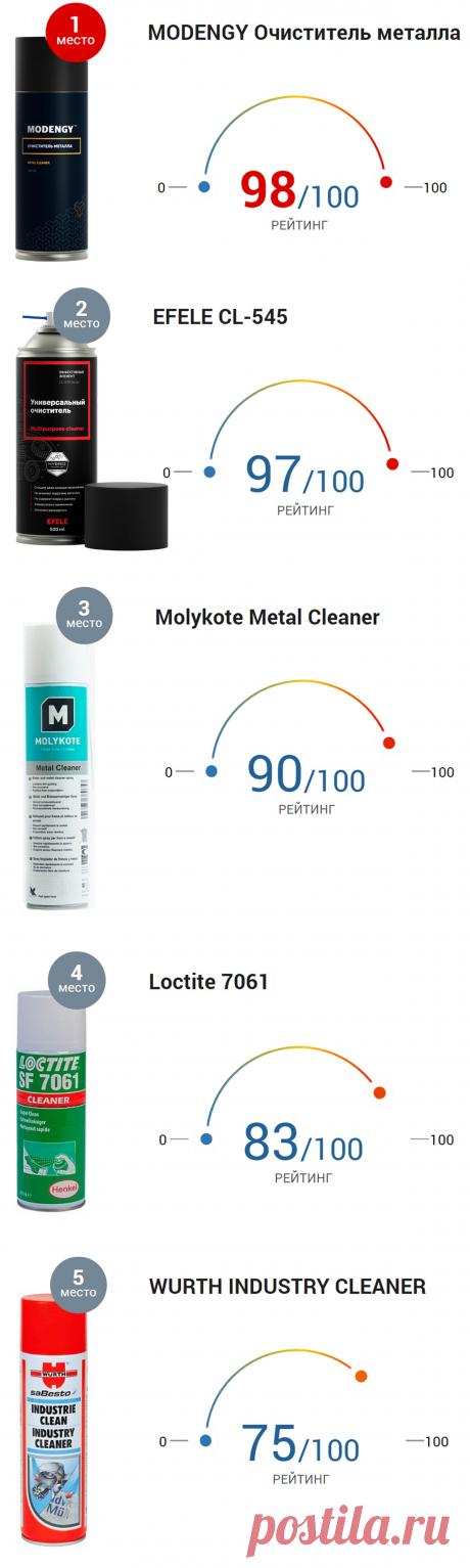 Очистители металла – Топ-5 надежных средств
