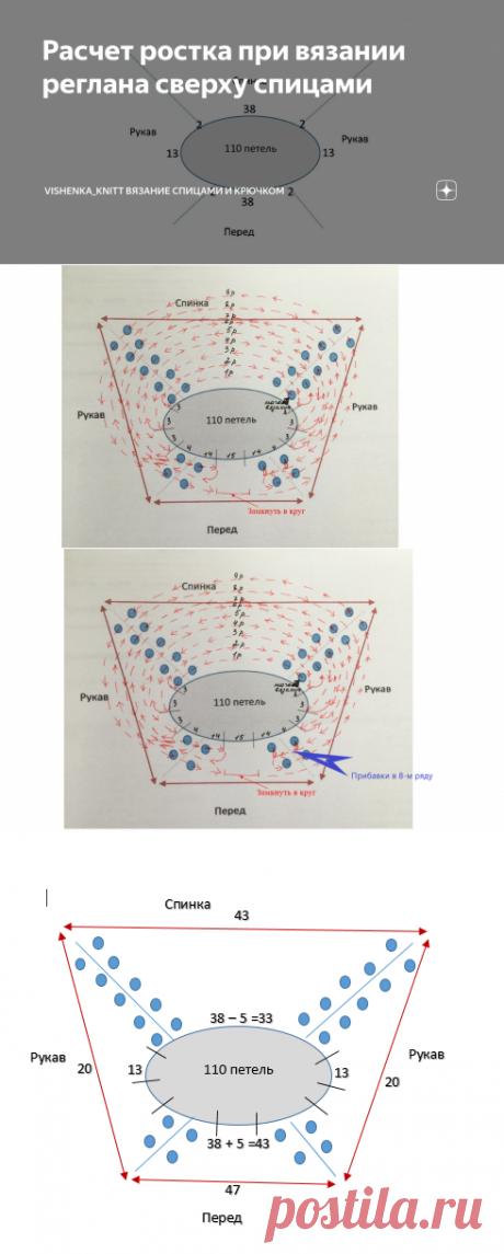 Расчет ростка при вязании реглана сверху спицами | Vishenka_knitt Вязание спицами и крючком | Яндекс Дзен