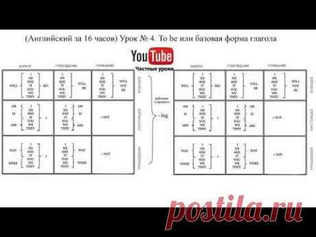 (Английский за 16 часов) Урок № 4. To be или базовая форма глагола?