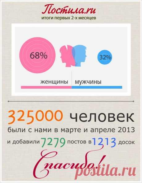 Постила.ru: март и апрель 2013