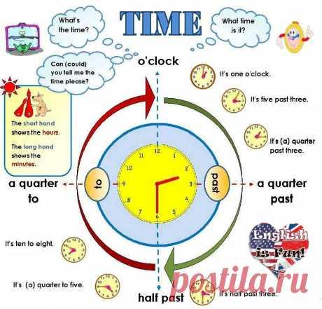 Идиомы и полезные выражения о времени