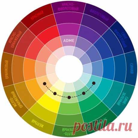 Цветовой круг Иттена посочетанию цветов