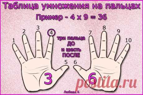 Как быстро выучить Таблицу умножения...)))