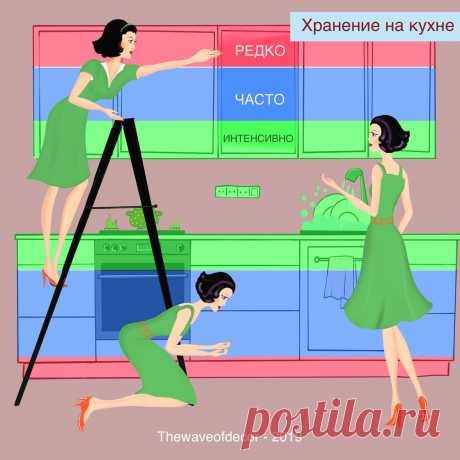 Что и куда поставить на кухне. Основной принцип организации хранения. | На волне декора с Оксаной | Яндекс Дзен