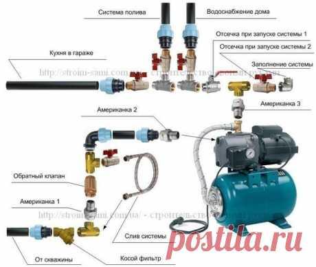 Схема подключения насосной станции. Водопровод на даче своими руками.
