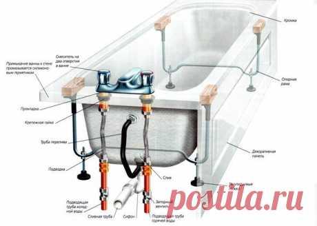 Сам себе мастер: установка ванны с нуля — Самострой