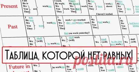 Хотите выучить английский? Достаточно 10 минут времени в день и этой таблицы - Ok'ейно.plus