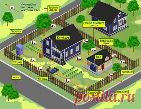 Хозяйственные постройки на дачном участке | Загородная недвижимость | Яндекс Дзен