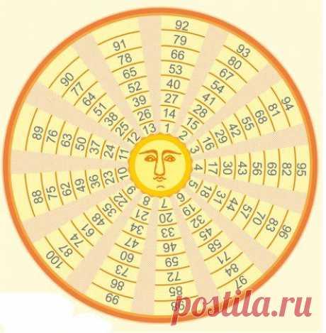 Гадальный круг царя Соломона / Мистика