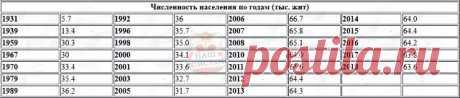 Численность населения г.Донской  с 1931 по 2018 год