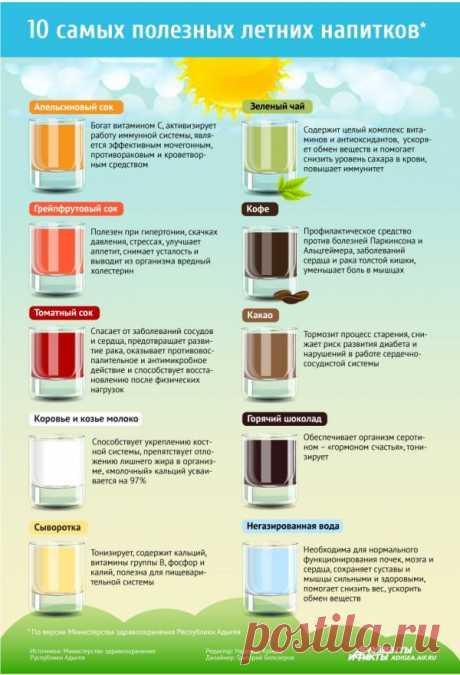 ТОП-10 самых полезных напитков лета - Аргументы и Факты Адыгея