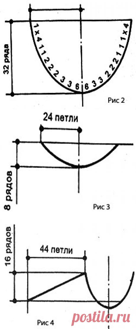 Примеры расчета горловин, скоса плеча и проймы рукава
