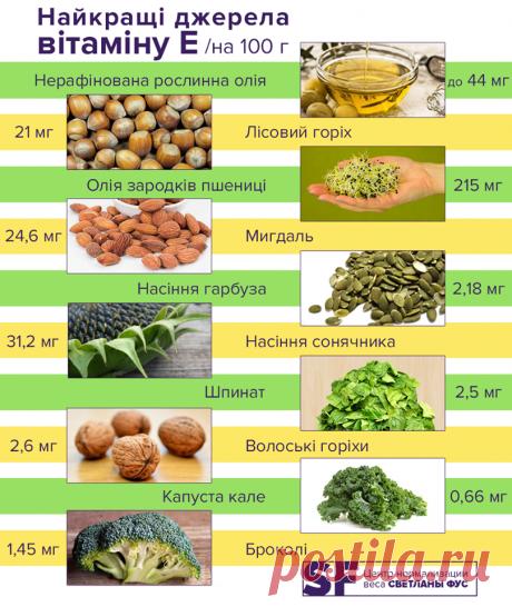 Название: В каких продуктах содержится витамин молодости: ответ диетолога » UDF.BY |  Новости Беларуси Найдено в Google. Источник: udf.by