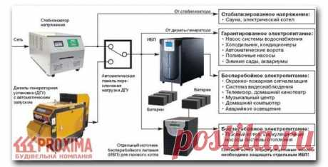 Источник бесперебойного питания в загородный дом: электрическая сеть с использованием ИБП, системы гарантированного питания   drevmassiw   Яндекс Дзен