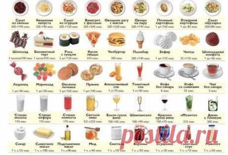 Калорийность продуктов. Пригодится тем, кто сидит на диете.   Хитрости Жизни
