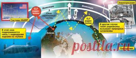 Против России применяют Климатическое оружие.Так ли это? Что происходит с погодой в России? - victorvideo