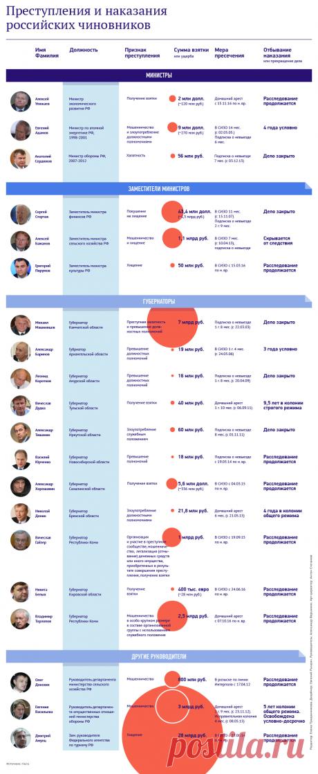 Обвинения, преступления и наказания российских чиновников   РИА Новости - события в России и мире: темы дня, фото, видео, инфографика, радио