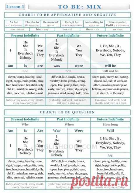 Английский язык 😉 Вся грамматика английского языка на 10 страницах!