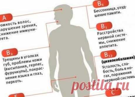 Как узнать, каких именно витаминов вам не хватает? Простые тесты, с помощью которого можно легко выяснить, каких именно витаминов вам не хватает: Вытяните руки ладонями вверх и сгибайте два последних сустава четырех пальцев одновременно на обеих руках…