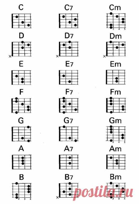 Аккорды для гитары в картинках для начинающих (32 фото) ⭐ Забавник