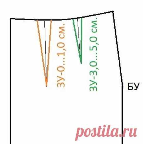 """ПРОБЛЕМА ВЫТАЧЕК В каком случае разбивать вытачки? Как и где располагать вытачки...   Местоположение вытачек относительно линии талии в исходном построении """"облипочки"""" предполагается, что линия середины вытачки должна быть перпендикулярна линии талии.    Неоднократно подчеркивалось в описании к построению, что """"облипочка"""" - это не модель, не фасон, а """"штучка"""" идеально описывающая вашу фигуру.    Перпендикулярность линии середины вытачки линии талии позволяет в дальнейшем н..."""