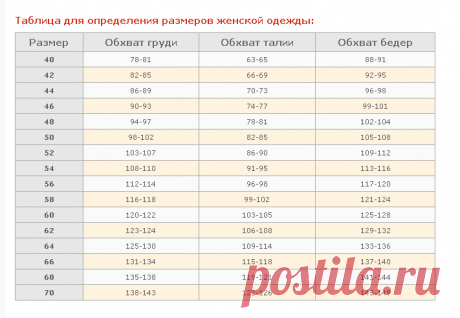 Size table of women's clothing: dimensional grid, female clothing sizes