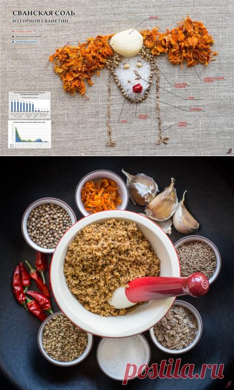 СВАНСКАЯ СОЛЬ (სვანური მარილი — Svanuri marili), ч.2 - Foodclub — кулинарные рецепты с пошаговыми фотографиями