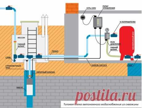 Обустройство водоснабжения из скважины частного дома: как провести воду