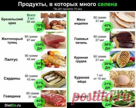 Название: Селен — для чего нужен организму и в каких продуктах содержится в бол� |  Здоровье | Постила Найдено в Google. Источник: postila.ru