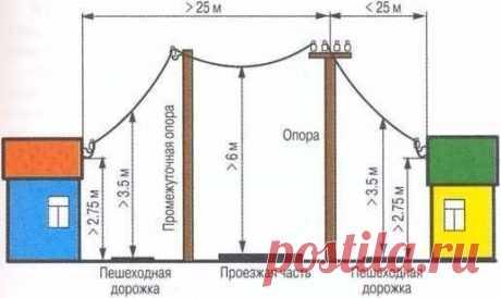 Полезные советы - Воздушный способ подключения электричества на даче.   Подключение электричества осуществляется через столб воздушным путем (сегодня это самый простой способ), с помощью, например, самонесущего (имеет специальный трос) изолированного провода (СИП) или сделать армирование тросом вручную. Для армирования, к обычному проводу необходимого сечения крепиться металлический трос или проволока сечением 3 мм при помощи специальных хомутов, предназначенных для этой ц...
