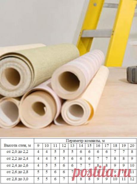 Учимся рассчитывать необходимое количество обоев на комнату: таблица и формула
