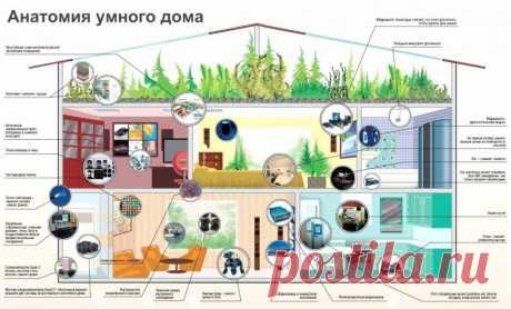 Картинки про умный дом (41 фото) ⭐ Забавник
