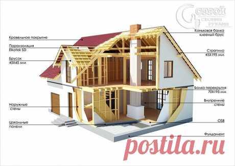 Каркасный дом своими руками - пошаговая инструкция (+фото)