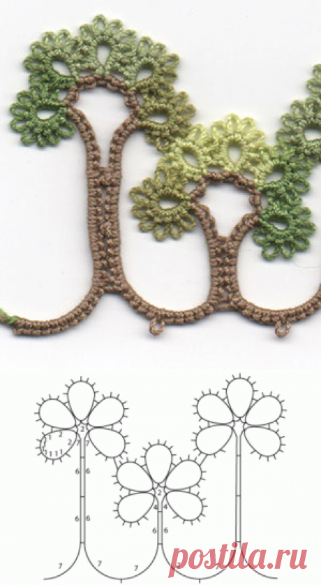 Tatted Trees Edging – Be-stitched