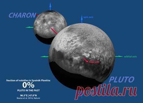 Ученые нашли новые доказательства существования на Плутоне жидкого океана / IT Analytics