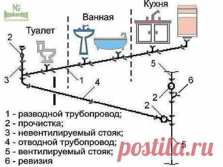 Расчет канализации - Полезные советы по ремонту и строительству - медиаплатформа МирТесен