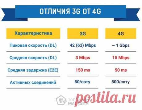 КАКИЕ ТЕЛЕФОНЫ ПОДДЕРЖИВАЮТ 4G — топ недорогих смартфонов 4G