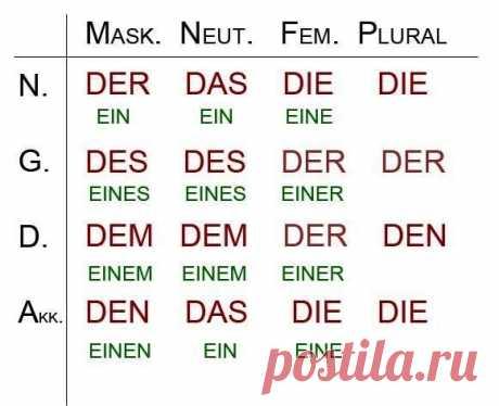 Немножко грамматики: Железные правила немецкой грамматики  / Изучение немецкого языка