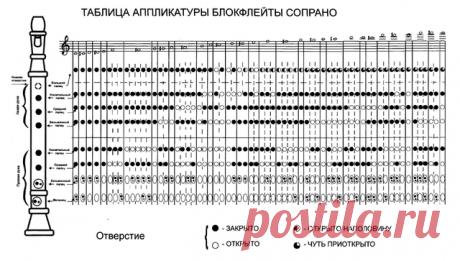 ноты для блокфлейты: 5 тыс изображений найдено в Яндекс.Картинках
