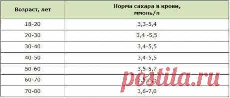 Норма сахара в крови для всех возрастов. Подробная таблица   БЛОГ №1   Яндекс Дзен