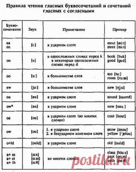 правила чтения английского языка для начинающих таблица: 11 тыс изображений найдено в Яндекс.Картинках