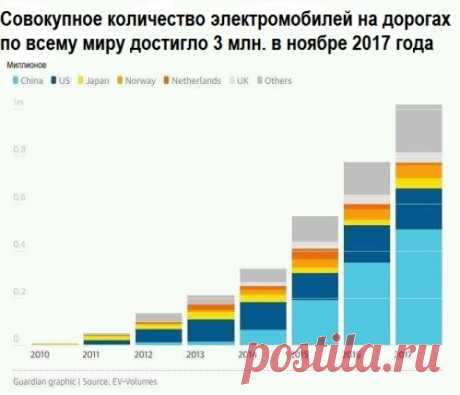 Анализ продаж электромобилей по всему миру в 2016 – 2017 гг читайте на странице https://e-wheels.info/news/prodazhi_ehlektromobilej_v_mire_2016_2017/2018-02-02-10