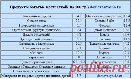 клетчатка в каких продуктах содержится таблица: 5 тыс изображений найдено в Яндекс.Картинках