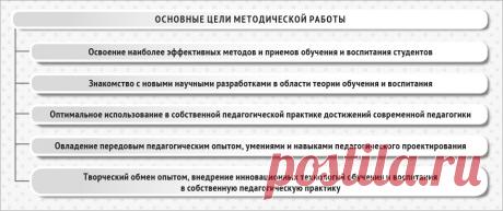 Циклограмма организации методической работы – Методист организации образования № 1, қаңтар 2017