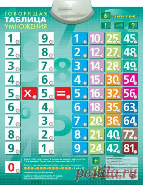 Механика таблицы умножения
