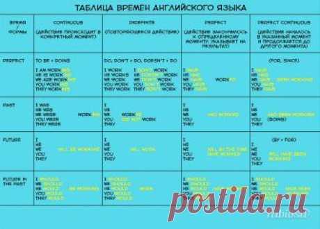 Чтобы быстро выучить английскую грамматику, вам понадобится эта простая как 5 копеек таблица - на Fabiosa