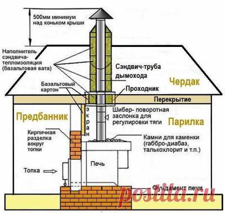 Схема устройства дымохода в бане.