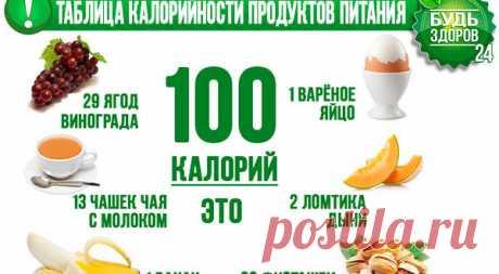 Таблица калорийности продуктов питания – самая полная   Таблица калорийности продуктов питания пригодится всем, кто желает похудеть или поддерживать свой...