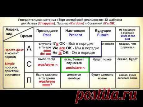 Уникальная таблица ВСЕХ простых времен! Полиглот отдыхает.
