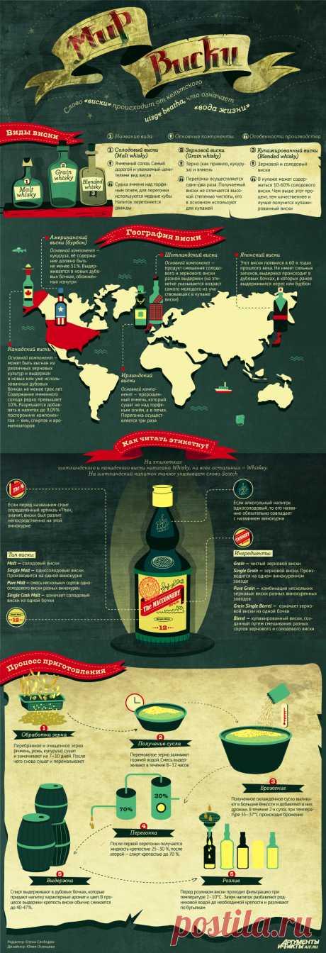 Мир виски. Инфографика | Инфографика | Вопрос-Ответ | Аргументы и Факты